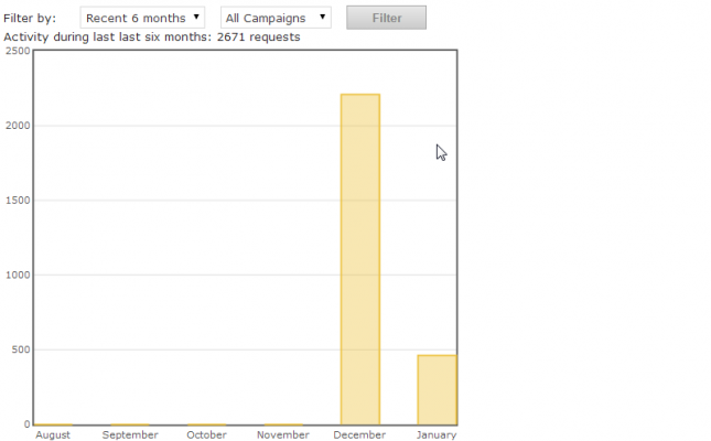 This image shows the load graphs of the image ad banner server as it loads the banners on multiple websites.